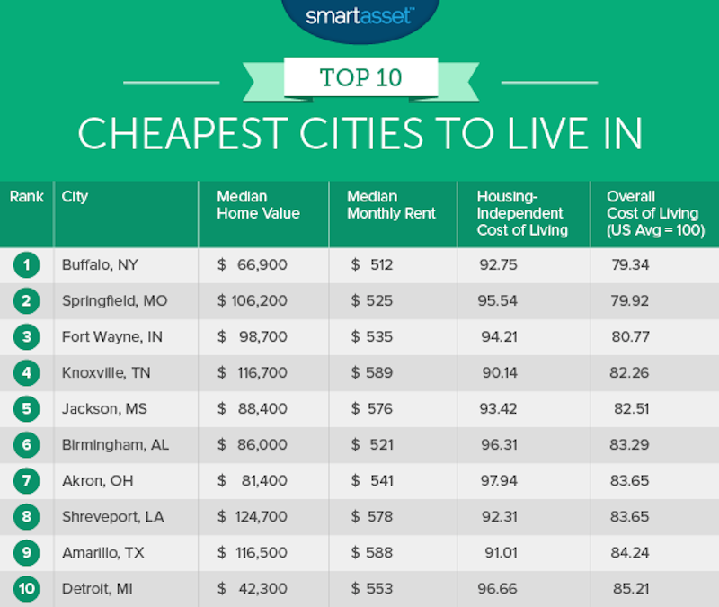 10 cheapest cities to live in across the us lifedaily for The best places to live in the world